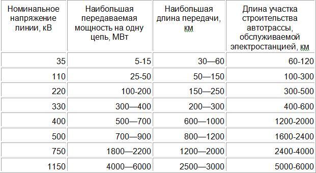 Таблица примерного расчета пропускной способности ЛЭП