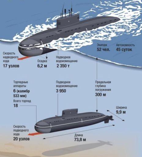 Submarine project 636_3 Volhov