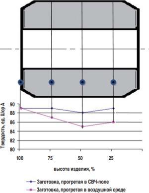 Изменение твердости по объему эластомерного пакерного элемента в зависимости от способа прогрева заготовки