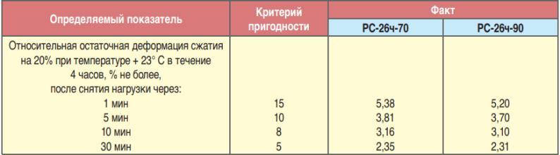 Таблица результатов испытаний эластомерного пакера